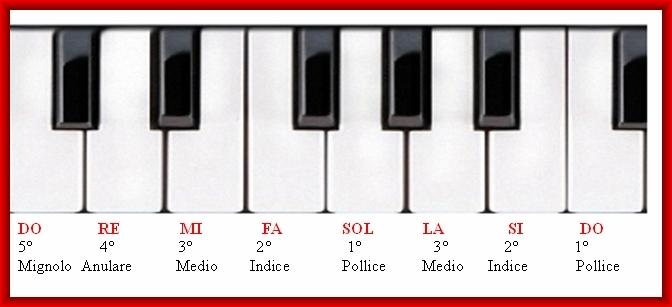 Pianoforte 1 for Apri le foto del piano
